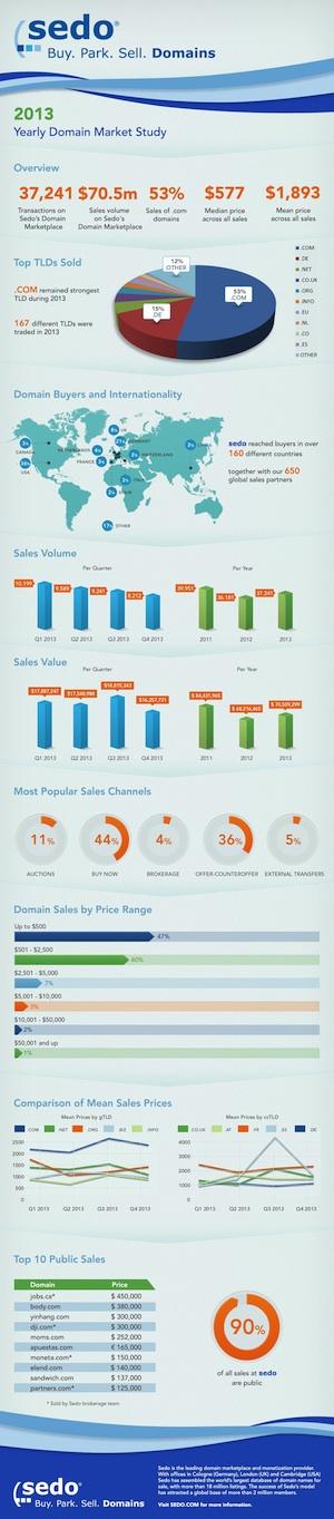 Sedo Infographic Small