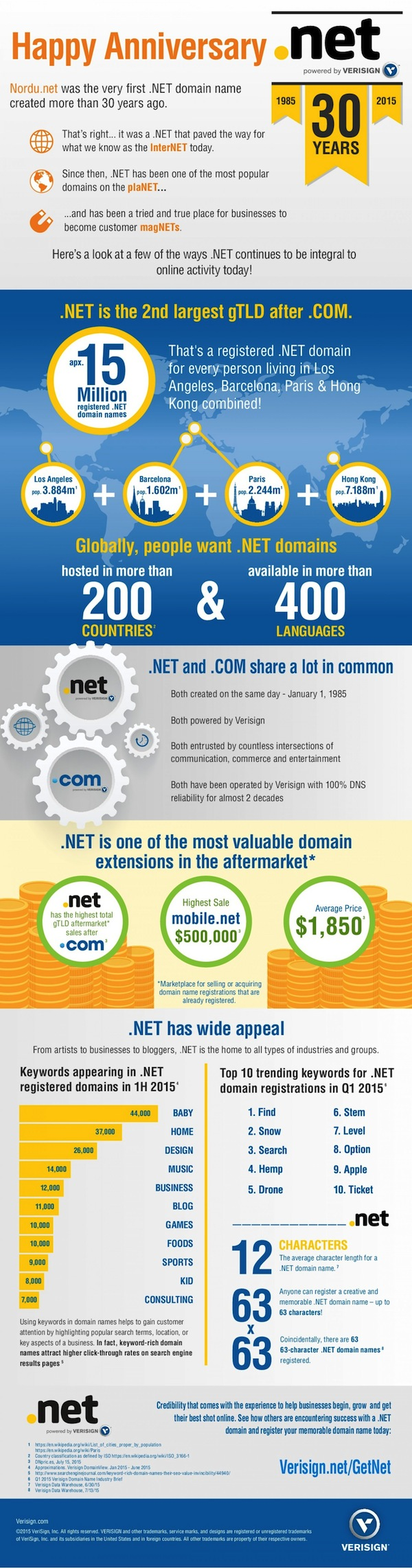 NET 30th Anniversary Infographic