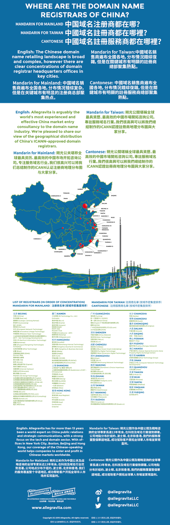 China registrars - small